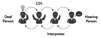 Certified Deaf Interpreter (CDI) explained
