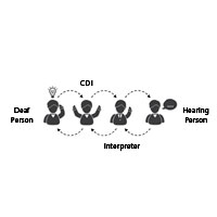 Certified Deaf Interpreters Explained
